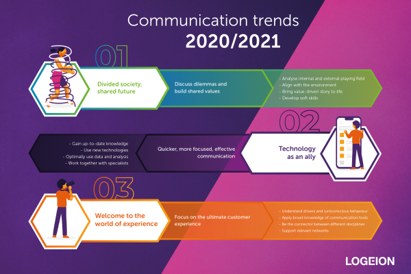 Communication Trends 2020 - Infographic.png